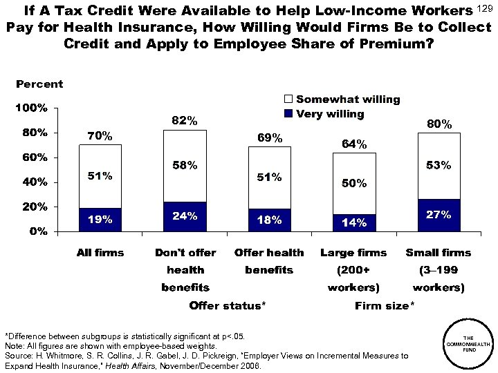 If A Tax Credit Were Available to Help Low-Income Workers 129 Pay for Health