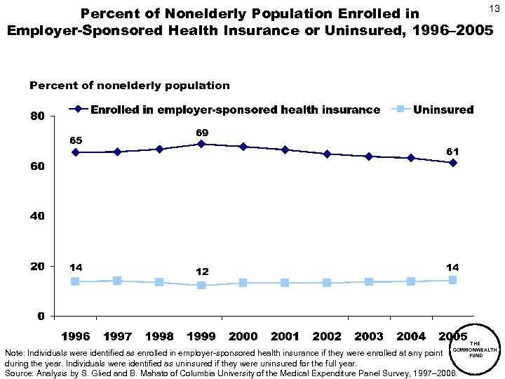 13 Percent of Nonelderly Population Enrolled in Employer-Sponsored Health Insurance or Uninsured, 1996– 2005