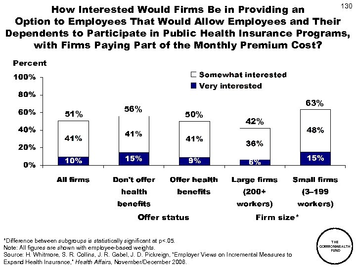 130 How Interested Would Firms Be in Providing an Option to Employees That Would
