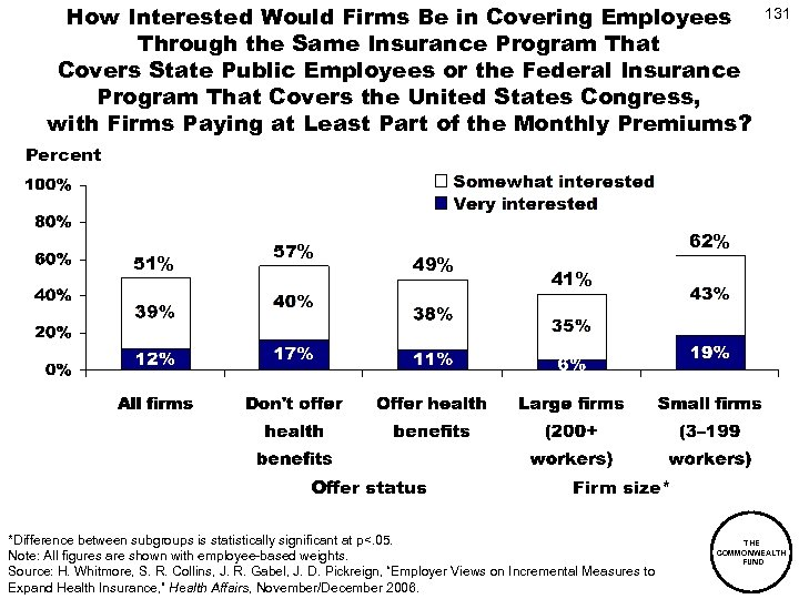 How Interested Would Firms Be in Covering Employees Through the Same Insurance Program That
