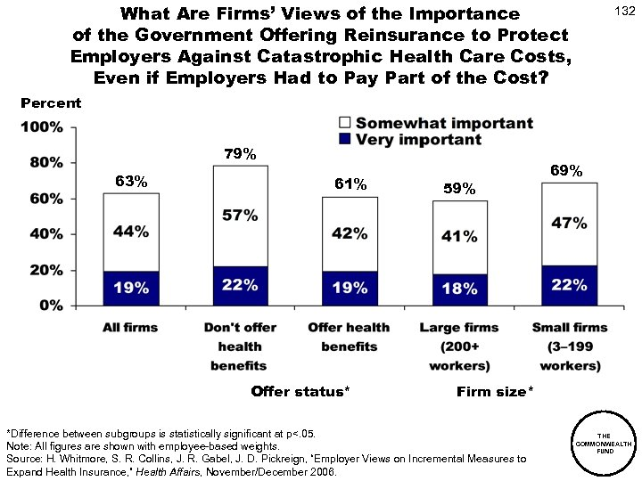 What Are Firms' Views of the Importance of the Government Offering Reinsurance to Protect