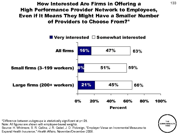 How Interested Are Firms in Offering a High Performance Provider Network to Employees, Even