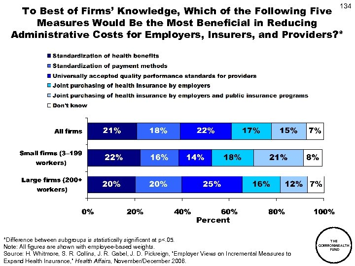 134 To Best of Firms' Knowledge, Which of the Following Five Measures Would Be