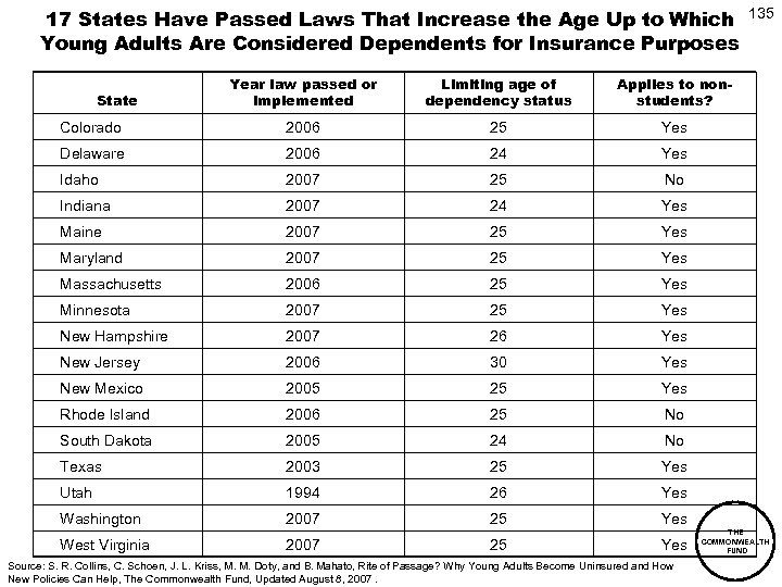17 States Have Passed Laws That Increase the Age Up to Which Young Adults