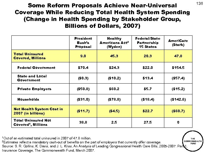 Some Reform Proposals Achieve Near-Universal Coverage While Reducing Total Health System Spending (Change in