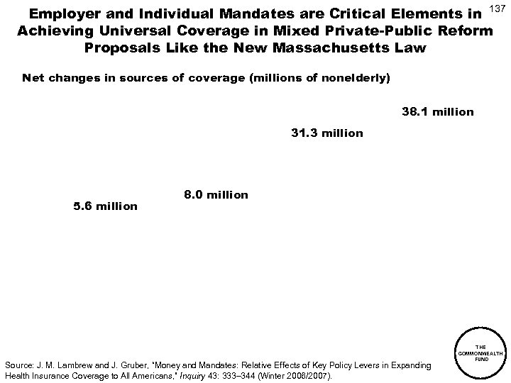 Employer and Individual Mandates are Critical Elements in 137 Achieving Universal Coverage in Mixed