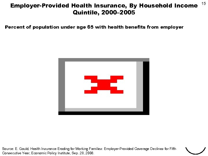 Employer-Provided Health Insurance, By Household Income Quintile, 2000– 2005 15 Percent of population under