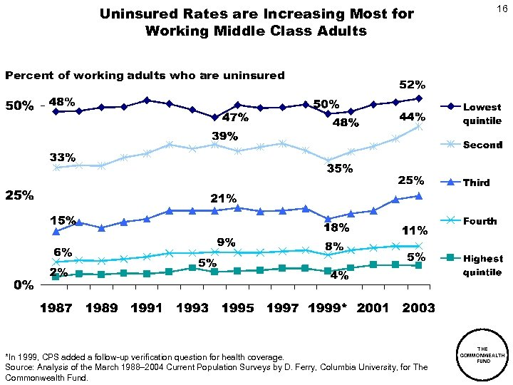 Uninsured Rates are Increasing Most for Working Middle Class Adults 16 Percent of working