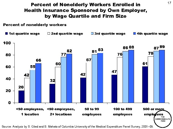 Percent of Nonelderly Workers Enrolled in Health Insurance Sponsored by Own Employer, by Wage