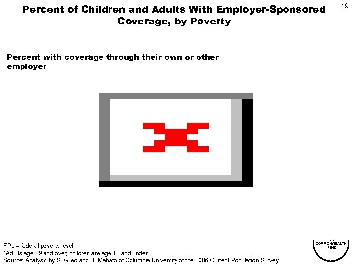 Percent of Children and Adults With Employer-Sponsored Coverage, by Poverty 19 Percent with coverage