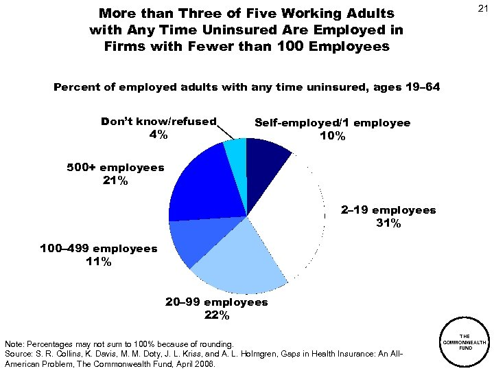 More than Three of Five Working Adults with Any Time Uninsured Are Employed in