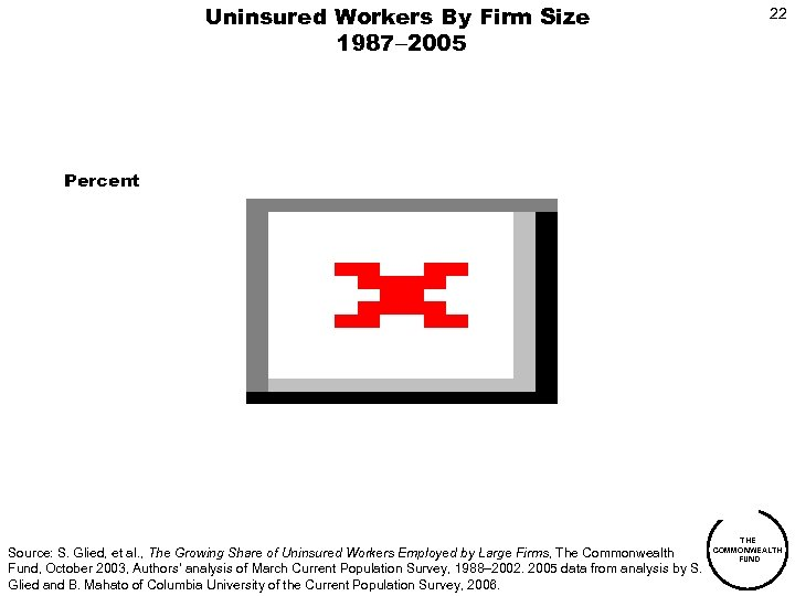 Uninsured Workers By Firm Size 1987 2005 22 Percent Source: S. Glied, et al.