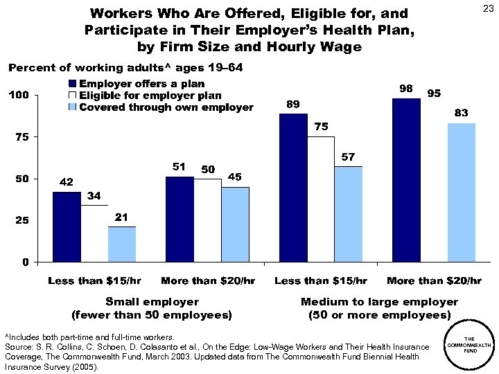 Workers Who Are Offered, Eligible for, and Participate in Their Employer's Health Plan, by