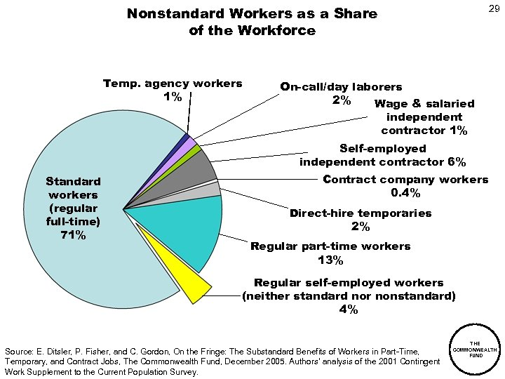 Nonstandard Workers as a Share of the Workforce Temp. agency workers 1% 29 On-call/day