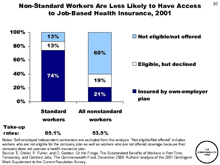 Non-Standard Workers Are Less Likely to Have Access to Job-Based Health Insurance, 2001 Take-up
