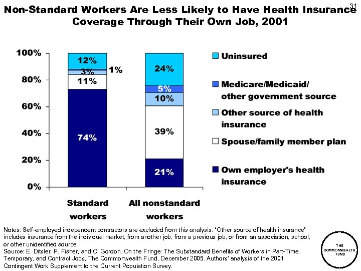 31 Non-Standard Workers Are Less Likely to Have Health Insurance Coverage Through Their Own