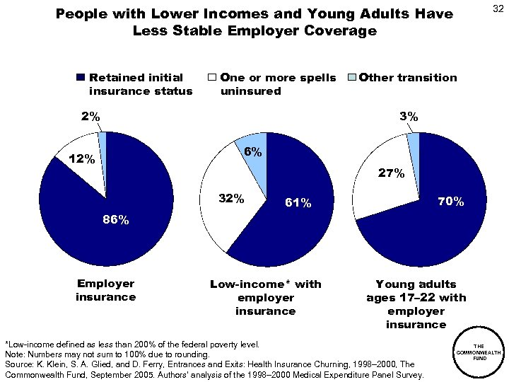 People with Lower Incomes and Young Adults Have Less Stable Employer Coverage Retained initial