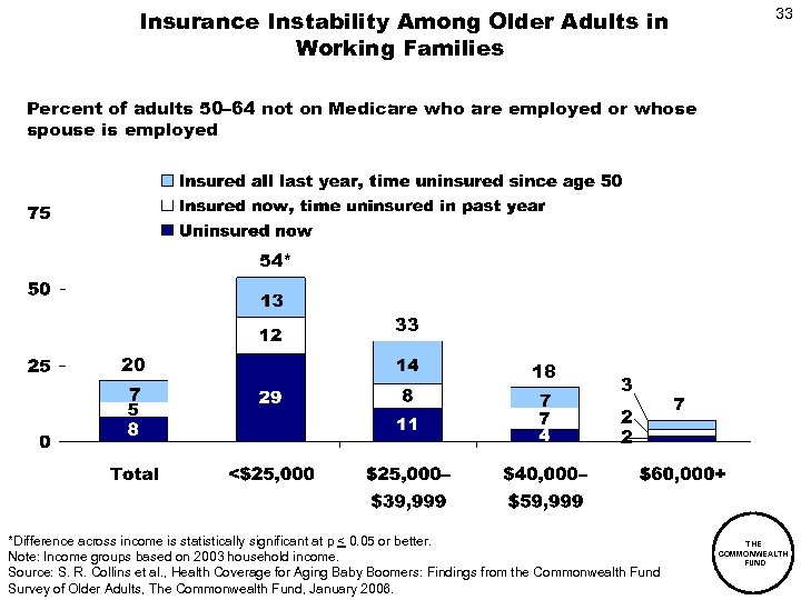 Insurance Instability Among Older Adults in Working Families 33 Percent of adults 50– 64