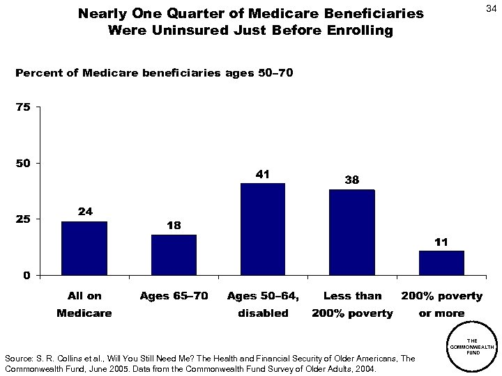 Nearly One Quarter of Medicare Beneficiaries Were Uninsured Just Before Enrolling 34 Percent of