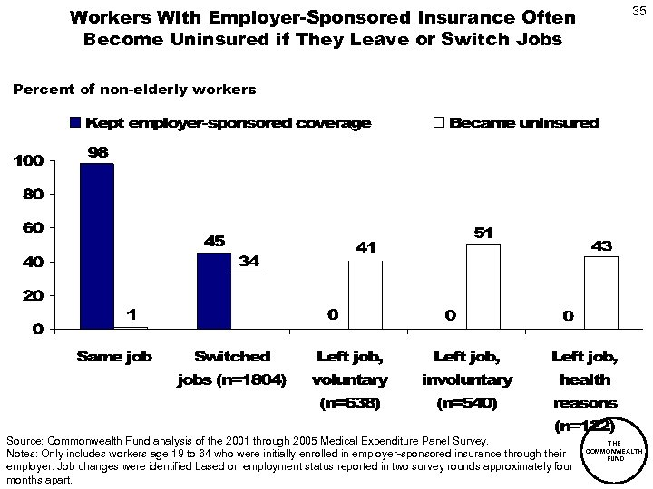 Workers With Employer-Sponsored Insurance Often Become Uninsured if They Leave or Switch Jobs 35