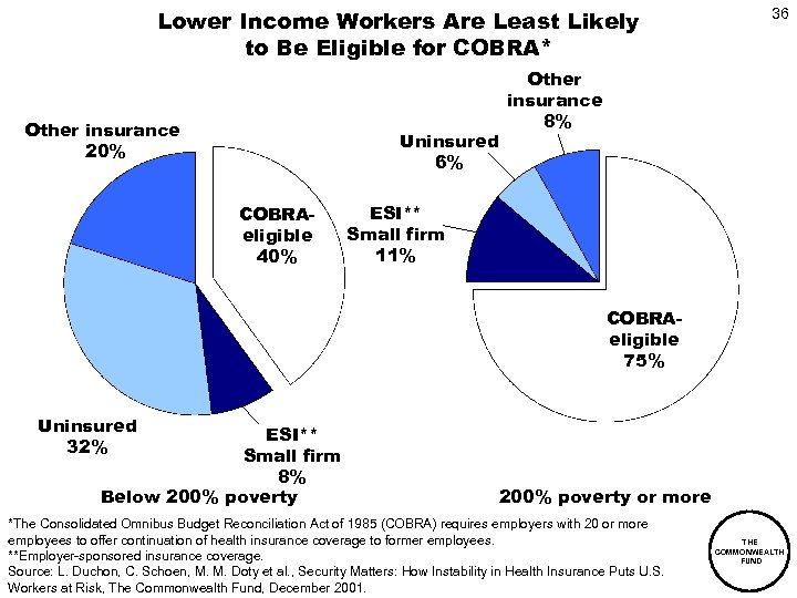 Lower Income Workers Are Least Likely to Be Eligible for COBRA* Other insurance 20%