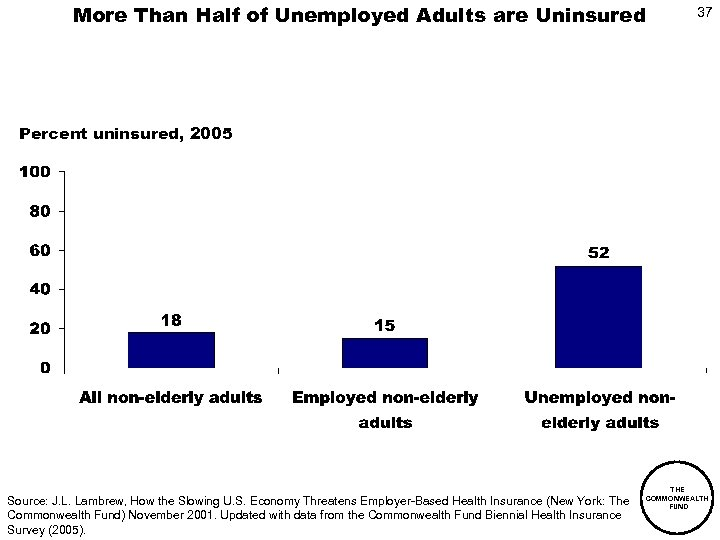 More Than Half of Unemployed Adults are Uninsured 37 Percent uninsured, 2005 Source: J.