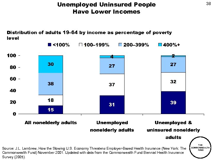Unemployed Uninsured People Have Lower Incomes 38 Distribution of adults 19– 64 by income