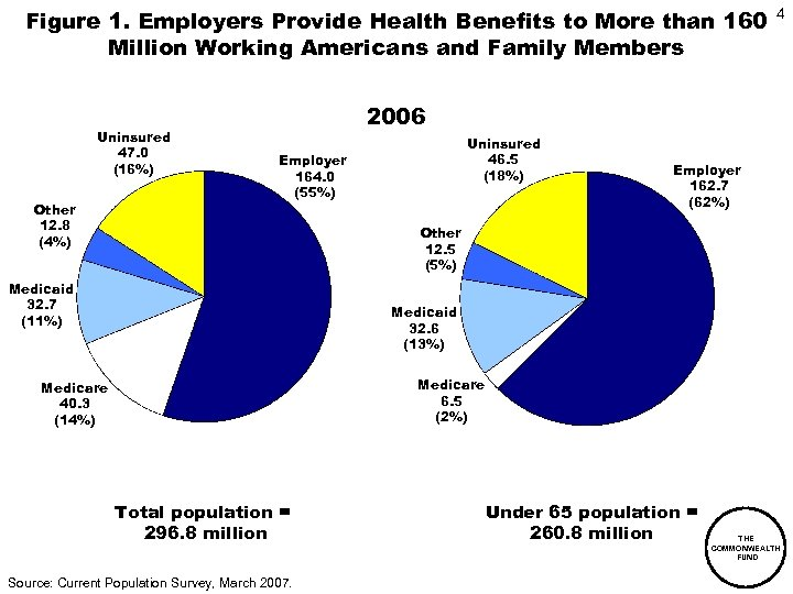 Figure 1. Employers Provide Health Benefits to More than 160 Million Working Americans and