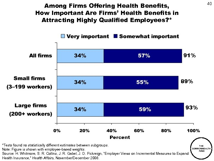 Among Firms Offering Health Benefits, How Important Are Firms' Health Benefits in Attracting Highly