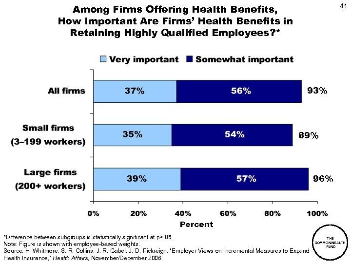 Among Firms Offering Health Benefits, How Important Are Firms' Health Benefits in Retaining Highly