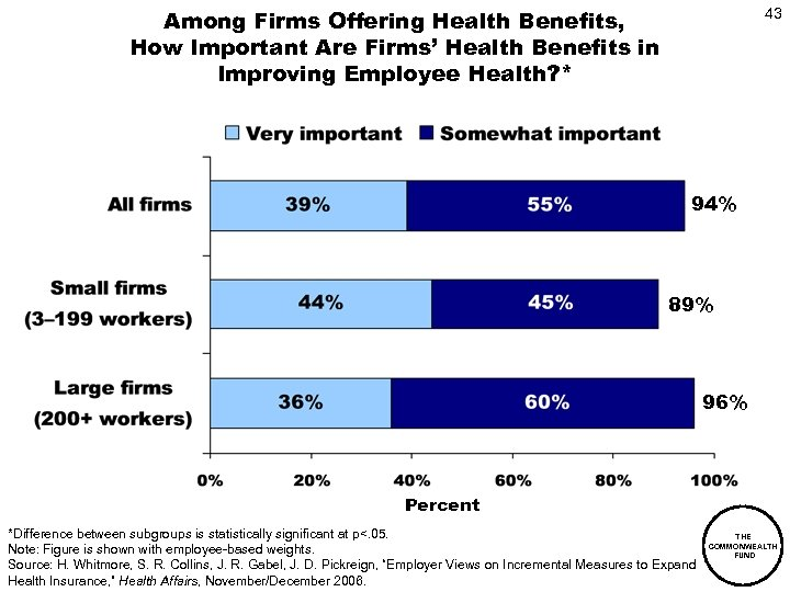 Among Firms Offering Health Benefits, How Important Are Firms' Health Benefits in Improving Employee