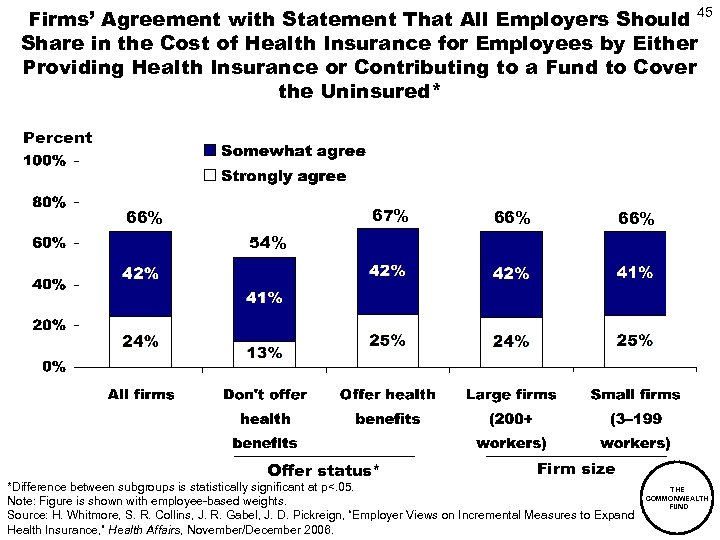 Firms' Agreement with Statement That All Employers Should 45 Share in the Cost of