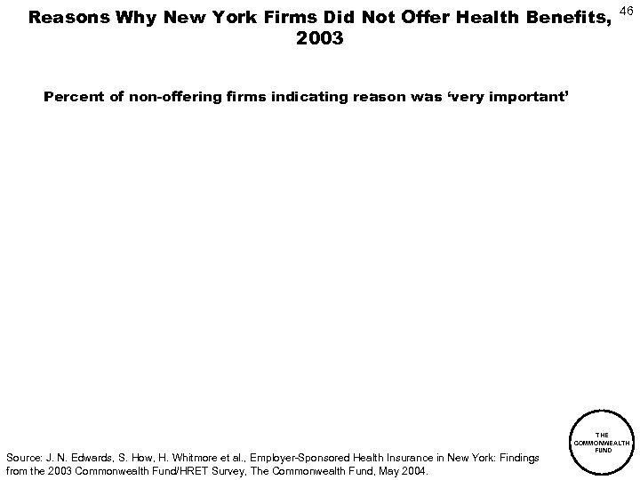 Reasons Why New York Firms Did Not Offer Health Benefits, 2003 46 Percent of