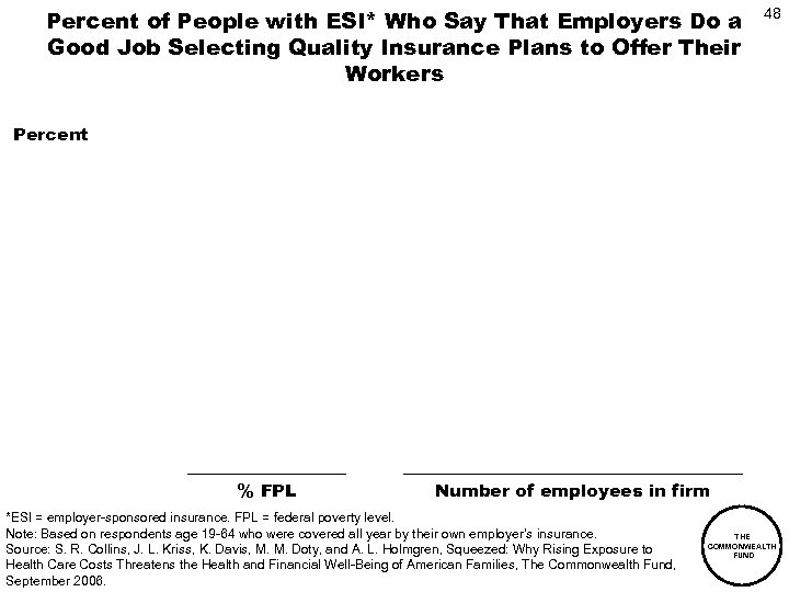 Percent of People with ESI* Who Say That Employers Do a Good Job Selecting