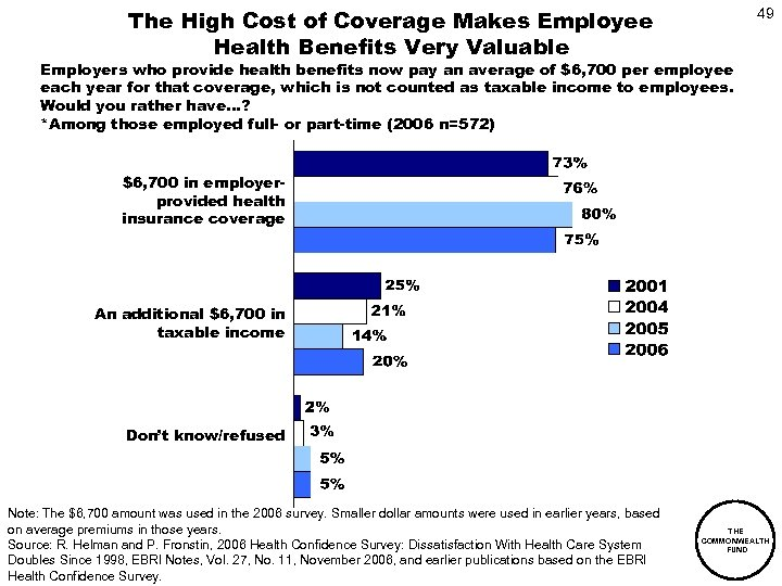 The High Cost of Coverage Makes Employee Health Benefits Very Valuable 49 Employers who