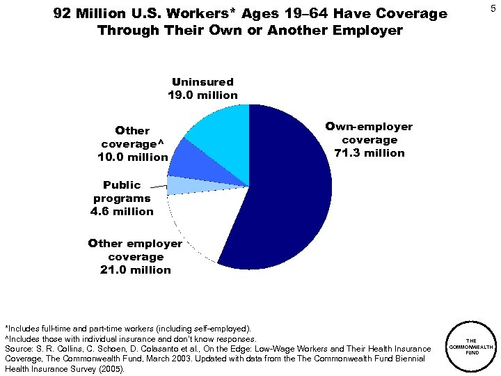 92 Million U. S. Workers* Ages 19– 64 Have Coverage Through Their Own or
