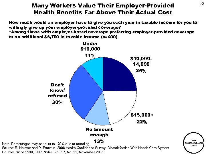 Many Workers Value Their Employer-Provided Health Benefits Far Above Their Actual Cost 50 How