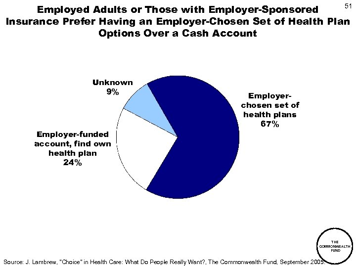 51 Employed Adults or Those with Employer-Sponsored Insurance Prefer Having an Employer-Chosen Set of