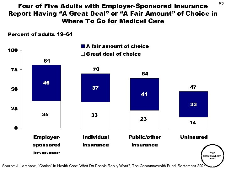 "52 Four of Five Adults with Employer-Sponsored Insurance Report Having ""A Great Deal"" or"