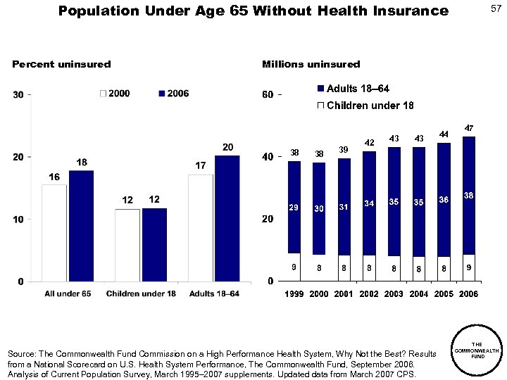 Population Under Age 65 Without Health Insurance Percent uninsured 57 Millions uninsured 38 38
