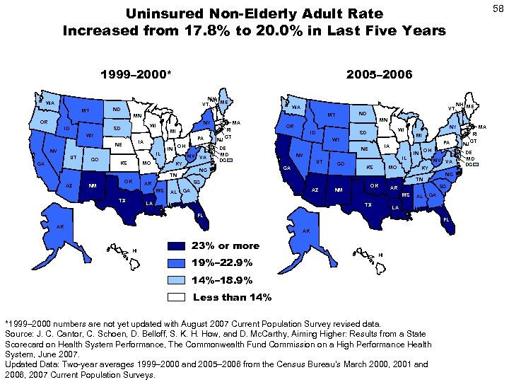 Uninsured Non-Elderly Adult Rate Increased from 17. 8% to 20. 0% in Last Five