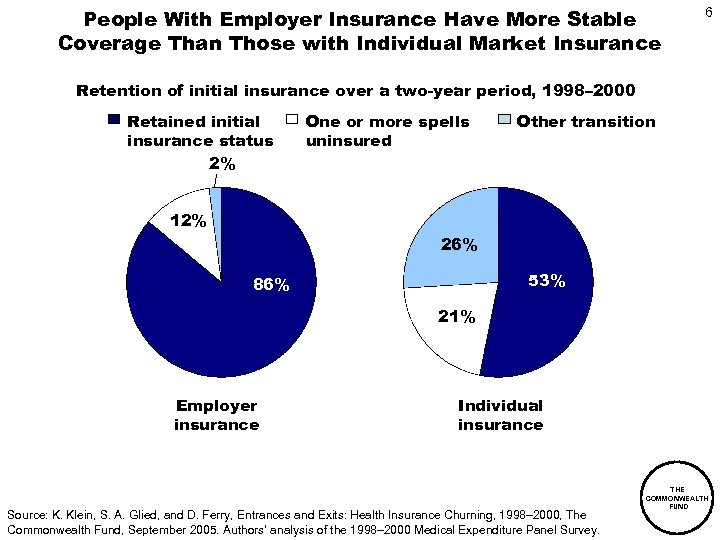People With Employer Insurance Have More Stable Coverage Than Those with Individual Market Insurance