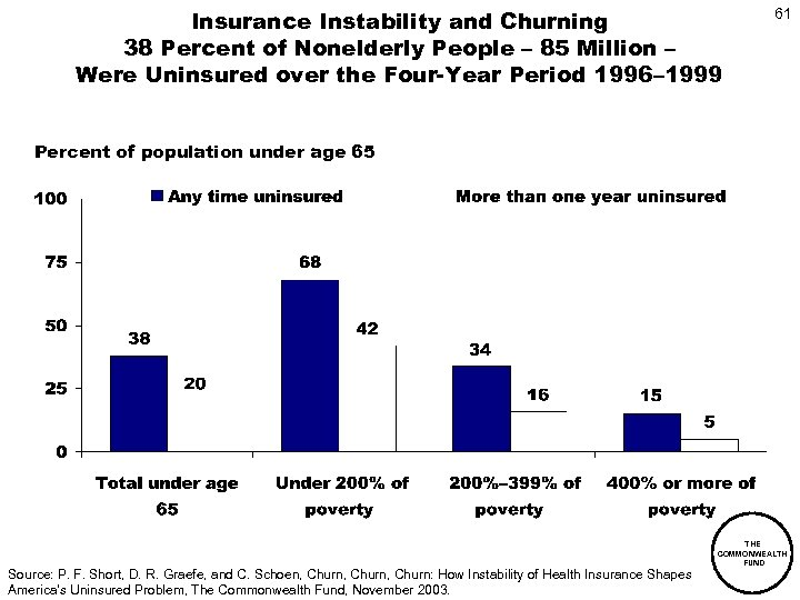 Insurance Instability and Churning 38 Percent of Nonelderly People – 85 Million – Were