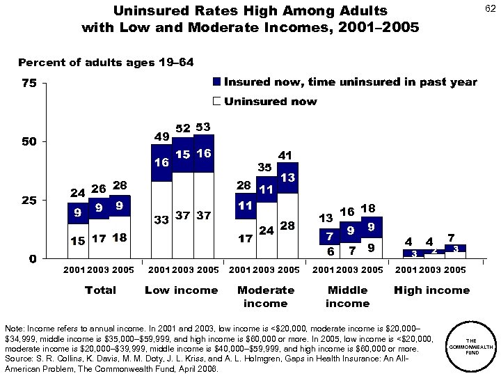 Uninsured Rates High Among Adults with Low and Moderate Incomes, 2001– 2005 62 Percent