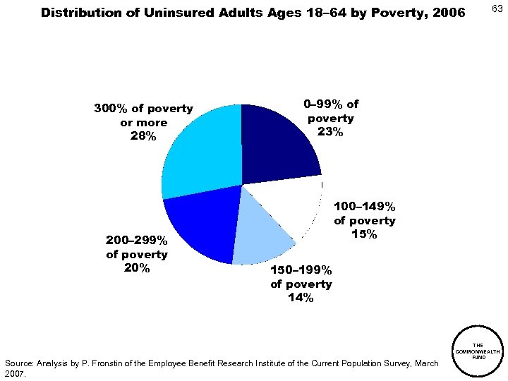 Distribution of Uninsured Adults Ages 18– 64 by Poverty, 2006 300% of poverty or