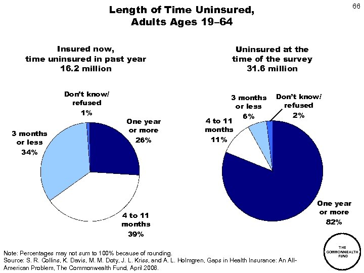 Length of Time Uninsured, Adults Ages 19– 64 Insured now, time uninsured in past