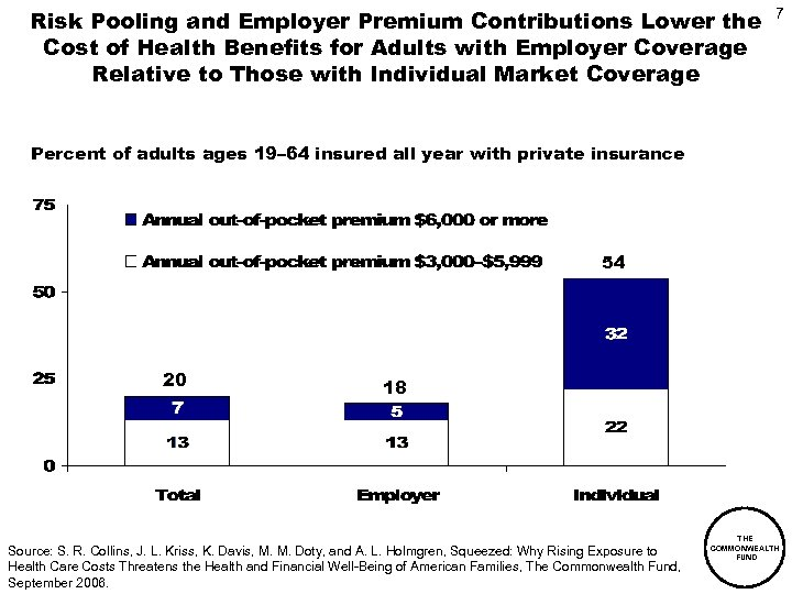 Risk Pooling and Employer Premium Contributions Lower the Cost of Health Benefits for Adults