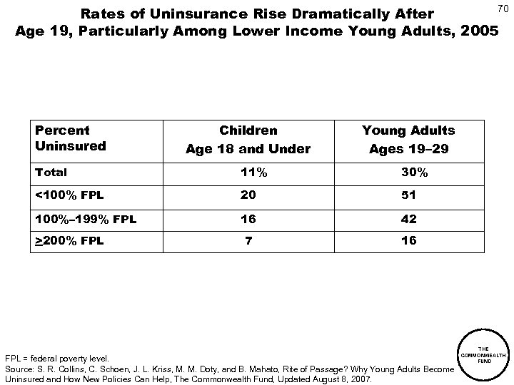 70 Rates of Uninsurance Rise Dramatically After Age 19, Particularly Among Lower Income Young
