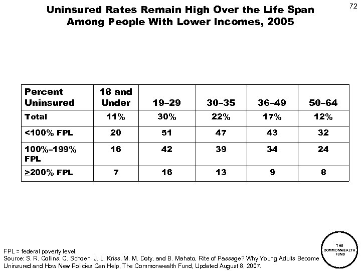 Uninsured Rates Remain High Over the Life Span Among People With Lower Incomes, 2005