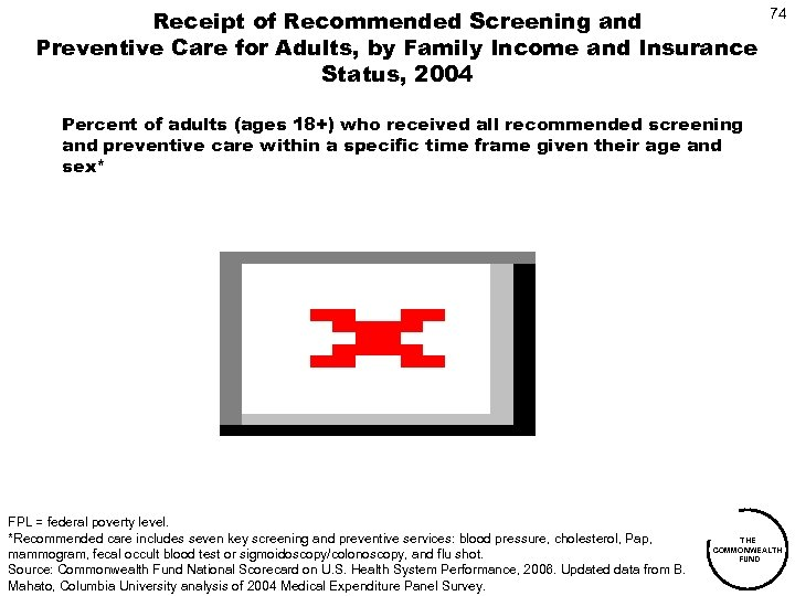 Receipt of Recommended Screening and Preventive Care for Adults, by Family Income and Insurance